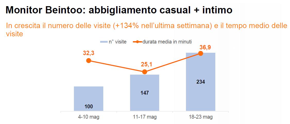 abbigliamento - Economia e mercato. Gli italiani reagiscono bene all'unlocking. Su vendite gdo e largo consumo confezionato