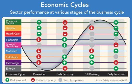 ciclo economico, burrasca, tempesta