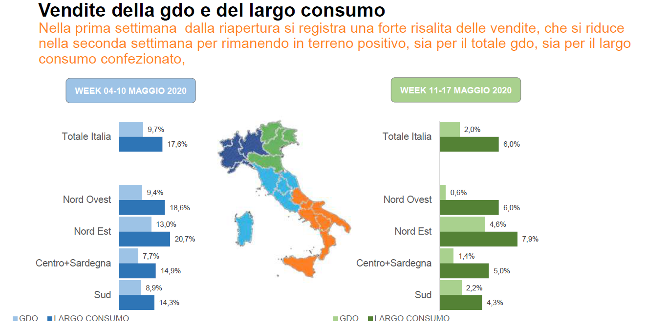 gdo - Economia e mercato. Gli italiani reagiscono bene all'unlocking. Su vendite gdo e largo consumo confezionato