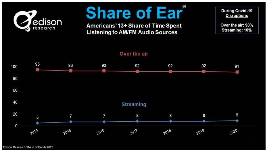 Share of ear, Ben Arnold