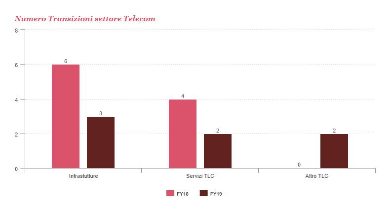 TLC - Telecom, media e tecnologia. 120 operazioni acquisizione e fusione nel 2019 (+14%). Rallentamento nel 2020 ma incoraggianti prospettive di crescita