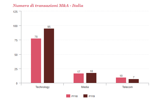 TMT - Telecom, media e tecnologia. 120 operazioni acquisizione e fusione nel 2019 (+14%). Rallentamento nel 2020 ma incoraggianti prospettive di crescita