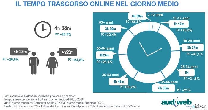 aprile 2020 III - Web. Audience: 44,1 mln di utenti unici anche ad aprile 2020. I trend Covid-19 si consolidano dopo emergenza: audience da pc +4,8% e tempo speso +10%