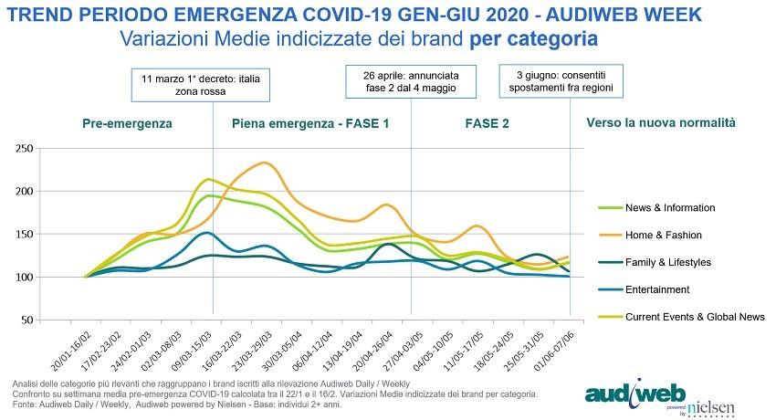 audiweb 2 - Web. Analisi audience periodo di emergenza: categoria Entertainment trainata da Broadcaster, libri e lettura ha attirato l'attenzione degli italiani