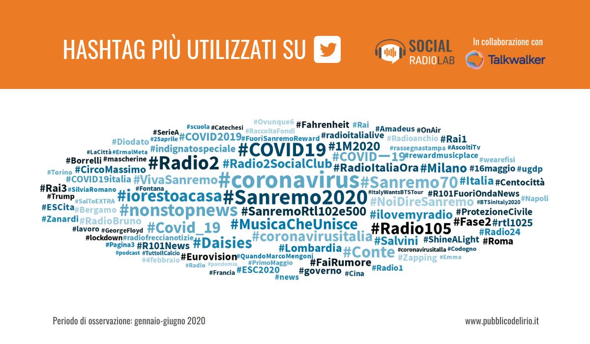 SocialRadioLab Hashtag Twitter ISem2020 - Radio. Sapete qual è la radio che ingaggia di più sui social? Radio Maria. Su Instagram primeggia 105. RTL 102.5 domina invece su Twitter. DeeJay su Youtube