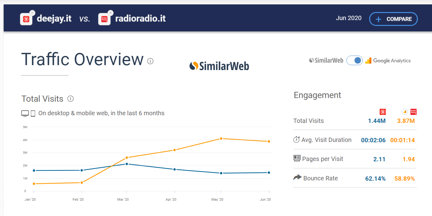 similarweb, londra, radio radio, youtube, deejay, audience, fm, dab+, web, satellite, streaming, ip audience, TER, Tavolo Editori Radio