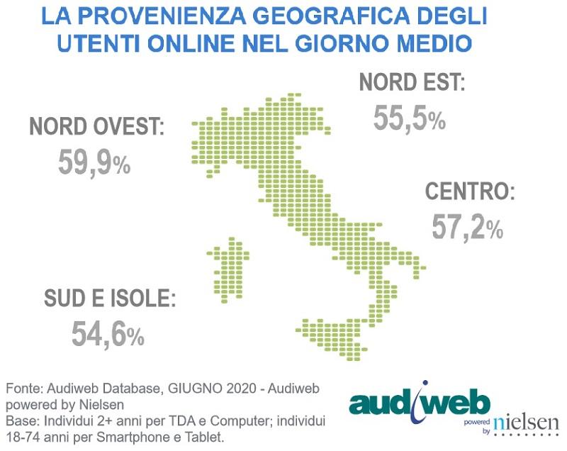 total digital audience giugno 2020 2 - Web. Audiweb: a giugno 2020 42,9 mln di utenti unici (71,9% popolazione dai 2 anni in su). Crescono le categorie Meteo (+4,8%), Travel (+2,3%) e Sport (+5,3%