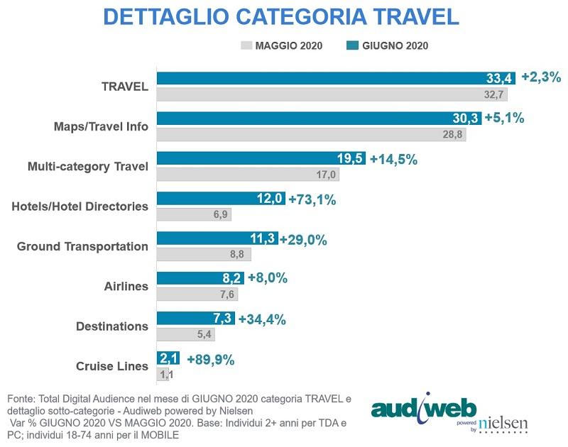total digital audience giugno 2020 3 - Web. Audiweb: a giugno 2020 42,9 mln di utenti unici (71,9% popolazione dai 2 anni in su). Crescono le categorie Meteo (+4,8%), Travel (+2,3%) e Sport (+5,3%