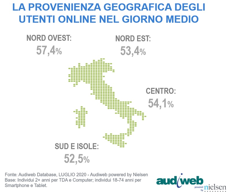 Total Digital Audience Luglio 2020 area geografica - Web. A luglio 2020 sul web calo generalizzato di accessi rispetto ai mesi precedenti. Ma è fisiologico