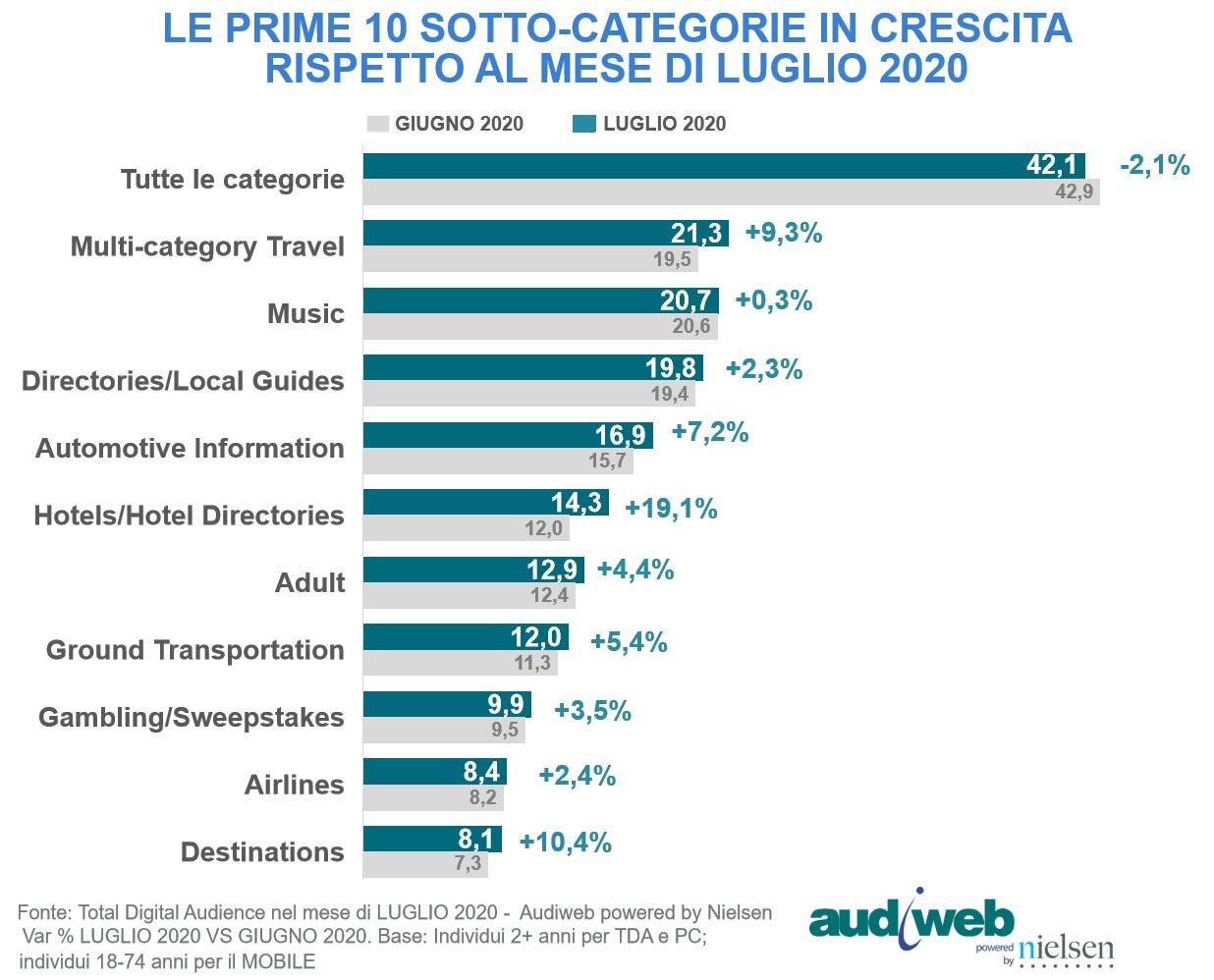 Total Digital Audience Luglio 2020 categorie siti crescita - Web. A luglio 2020 sul web calo generalizzato di accessi rispetto ai mesi precedenti. Ma è fisiologico