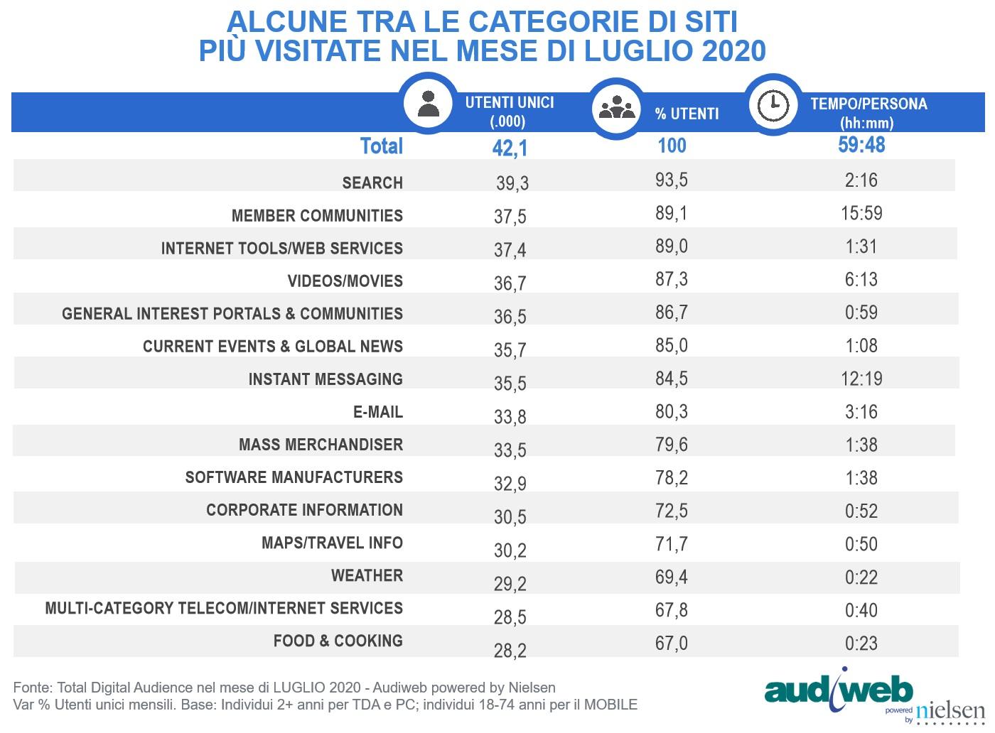 Total Digital Audience Luglio 2020 categorie siti - Web. A luglio 2020 sul web calo generalizzato di accessi rispetto ai mesi precedenti. Ma è fisiologico