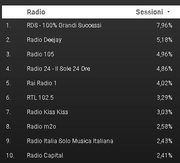 FM World 1 10 - Radio. Cosa hanno ascoltato 1,5 mln di utenti di FM World negli ultimi 30 gg? Ecco la classifica