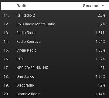 FM World 11 20 - Radio. Cosa hanno ascoltato 1,5 mln di utenti di FM World negli ultimi 30 gg? Ecco la classifica
