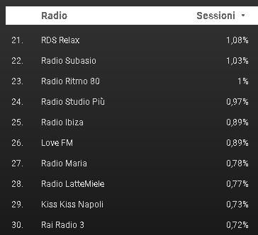 FM World 21 30 - Radio. Cosa hanno ascoltato 1,5 mln di utenti di FM World negli ultimi 30 gg? Ecco la classifica