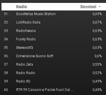 FM World 31 40 - Radio. Cosa hanno ascoltato 1,5 mln di utenti di FM World negli ultimi 30 gg? Ecco la classifica