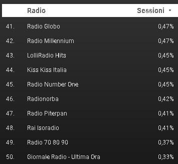 FM World 41 50 - Radio. Cosa hanno ascoltato 1,5 mln di utenti di FM World negli ultimi 30 gg? Ecco la classifica