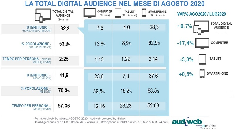 total audience agosto 2020 audiweb - Media. I navigatori argentati aumentano. Ad agosto 2020 erano online nel gm il 68,6% dei 55-64enni
