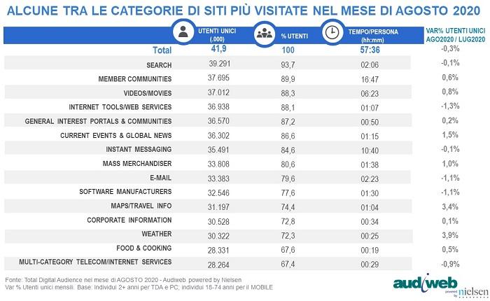 total digital audience agosto 2020 categorie siti1 - Media. I navigatori argentati aumentano. Ad agosto 2020 erano online nel gm il 68,6% dei 55-64enni