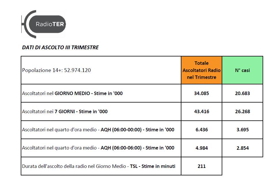 TER novembre 2020 - Radio. TER: bene ascolto radio. III trimestre 2020 rispetto a I° trimestre +5,7%