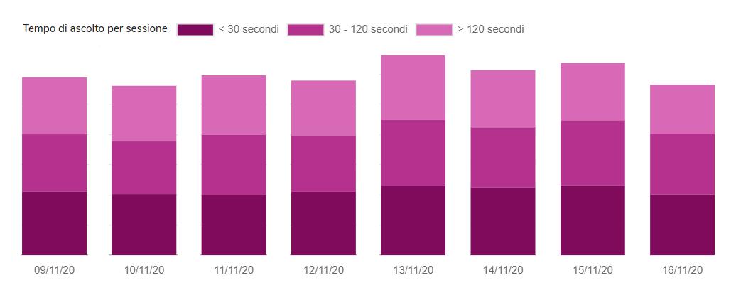 bounce rate 1 - Radio, Tv ed Editoria online hanno un nuovo nemico pericoloso in comune: il bounce rate. Quando le dimensioni non contano