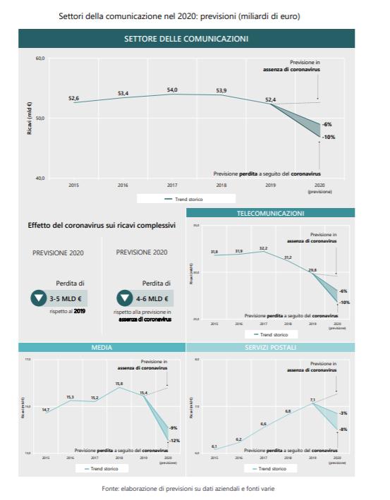 effetti Covid 19 2 - Comunicazioni. Effetti Covid-19, Agcom: settore a fine 2020 registrerà calo tra -6 e -10% pari a 4-6 mld in meno rispetto a 2019. Ma galoppa VOD: +42%