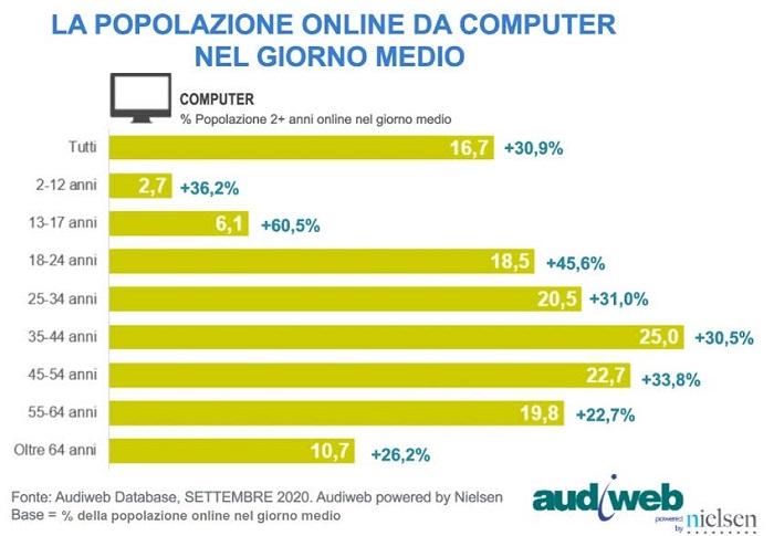 totaldigitalaudience computer settembre20201 - Web. Total digital audience Audiweb: PC è device che cresce di più per accesso a web. +31%  a settembre 2020
