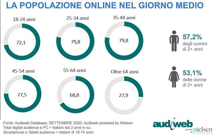 totaldigitalaudience profili settembre20201 - Web. Total digital audience Audiweb: PC è device che cresce di più per accesso a web. +31%  a settembre 2020