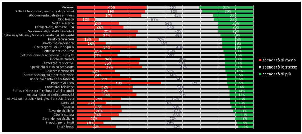 commercio online 2 - Media: ecco il profilo del consumatore del futuro nell'era consolidata del Covid-19