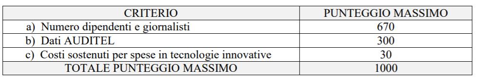 criteri bandi fsma - DTT. Bandi FSMA locali: attenzione ai criteri di valutazione per garantirsi la prosecuzione dell'attività dal secondo semestre 2021