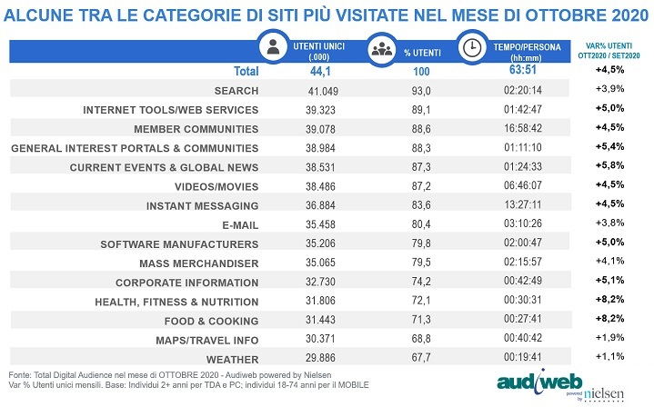 secondo lockdown audiweb ottobre 2020 VI - Web. Audiweb ottobre 2020. Il secondo lockdown fa bene ai portali di sport, wellness, food, broadcaster e news. Ancora su la fruizione da pc