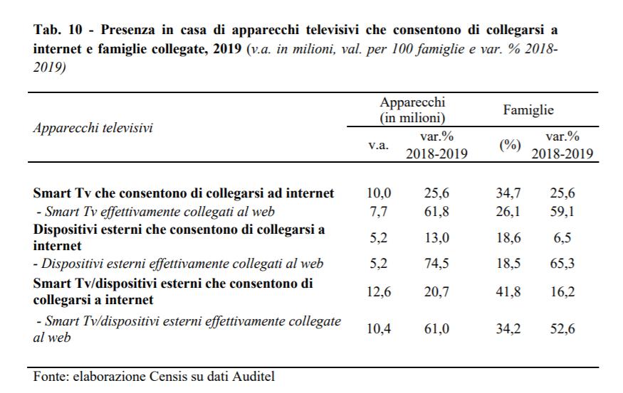 Auditel Censis 2020 I 2 - Tv. Televisori H264 oltre 80% delle famiglie. H265 a 25%. 11 mln smart tv. Sperimentazioni HBBTV ovunque. Su nuovi mux spazio non per tutti
