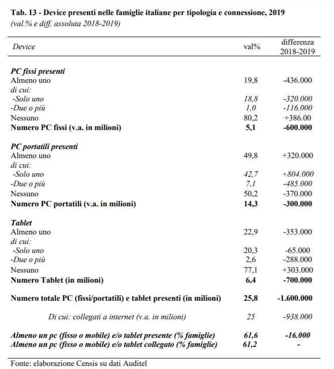 Auditel Censis 2020 I 3 - Tv. Televisori H264 oltre 80% delle famiglie. H265 a 25%. 11 mln smart tv. Sperimentazioni HBBTV ovunque. Su nuovi mux spazio non per tutti