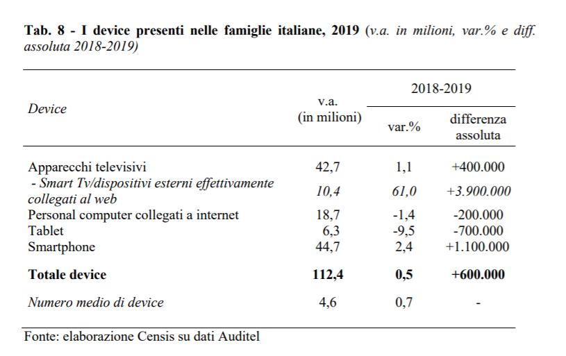 Auditel Censis 2020 I - Tv. Televisori H264 oltre 80% delle famiglie. H265 a 25%. 11 mln smart tv. Sperimentazioni HBBTV ovunque. Su nuovi mux spazio non per tutti