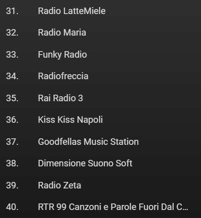 FM World dicembre 2020 31 40 - Radio. Ascolti sull'aggregatore FM World a dicembre 2020. Con tante sorprese indiziarie di cambiamenti di modelli ed abitudini
