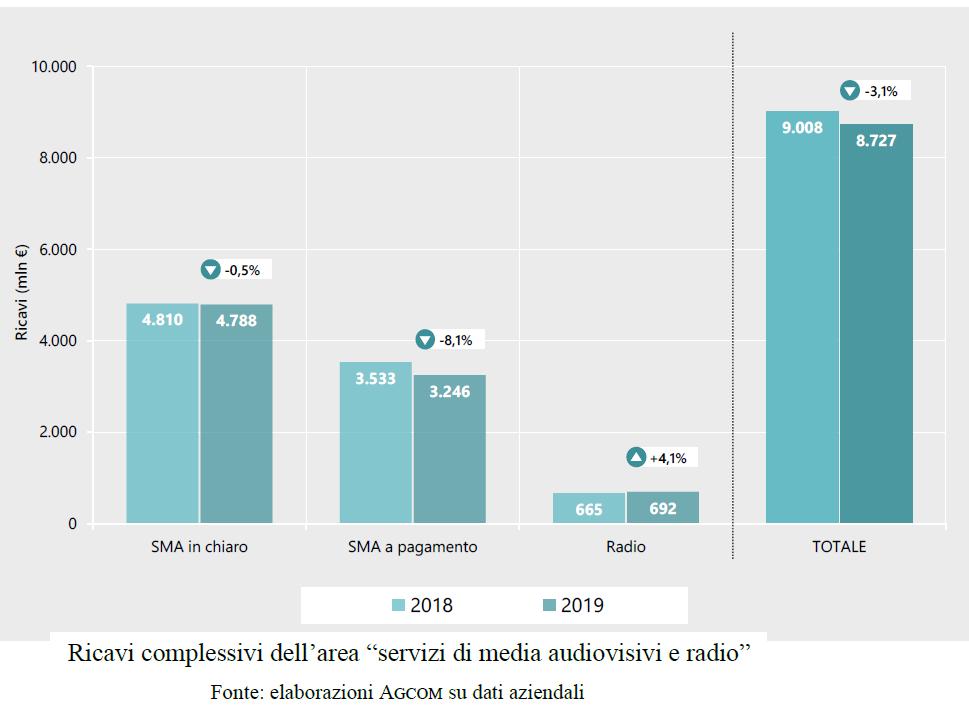 SIC 2019 2 - Media. SIC 2019: radio a 8%, tv ancora dominante. Ma peso pay IP sale a quasi 40% dei ricavi specifici