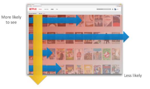 netflix pic 2 - OTT. 35% dei nostri acquisti su Amazon e 75% scelte con Netflix è deciso da un algoritmo. Non siamo più quello cha mangiamo, ma che digitiamo