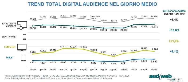 Audiweb del 2020 II - Media. Audiweb 2020 vs 2019: a dicembre incremento del +21,6% da pc e +19,6% da smartphone. Statcast: diminuisce frequenza di rimbalzo