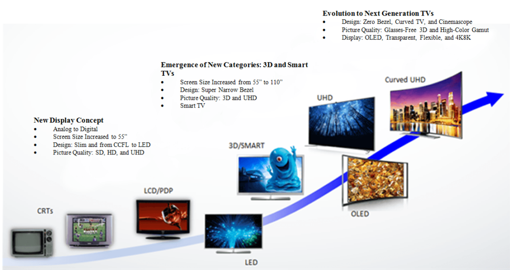 Evolution Of TVs 1024x542 - Tv e OTT. LG apre WebOS a terze parti. I sistemi operativi dei televisori diventano un asset strategico per il futuro degli editori