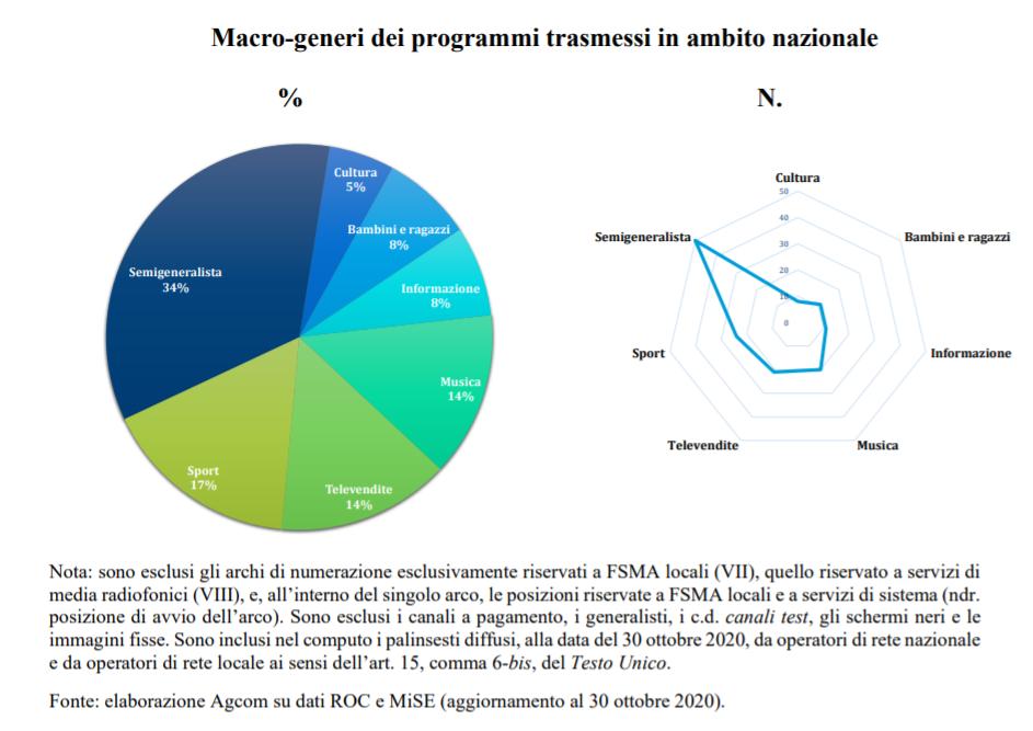 LCN 1 - DTT. Ecco come avverrà l'attribuzione degli LCN dopo le graduatorie FSMA locali. Altamente probabile una ridistribuzione rispetto ad oggi