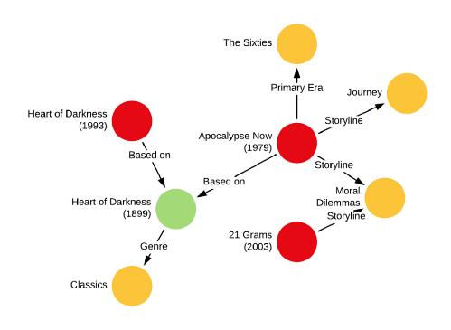 distance - OTT. Netflix: quanto c'è di umano e quanto Machine Learning nella scelta dei contenuti prodotti dalla piattaforma?