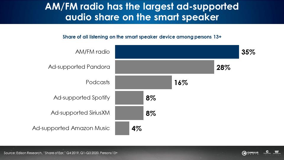 ford smart speaker 6 - Radio. I concessionari Ford USA testano l'efficacia della pubblicità radiofonica in preroll sugli smart speaker