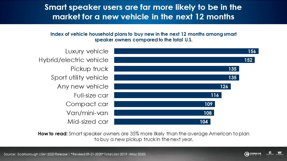ford smart speaker 7 - Radio. I concessionari Ford USA testano l'efficacia della pubblicità radiofonica in preroll sugli smart speaker