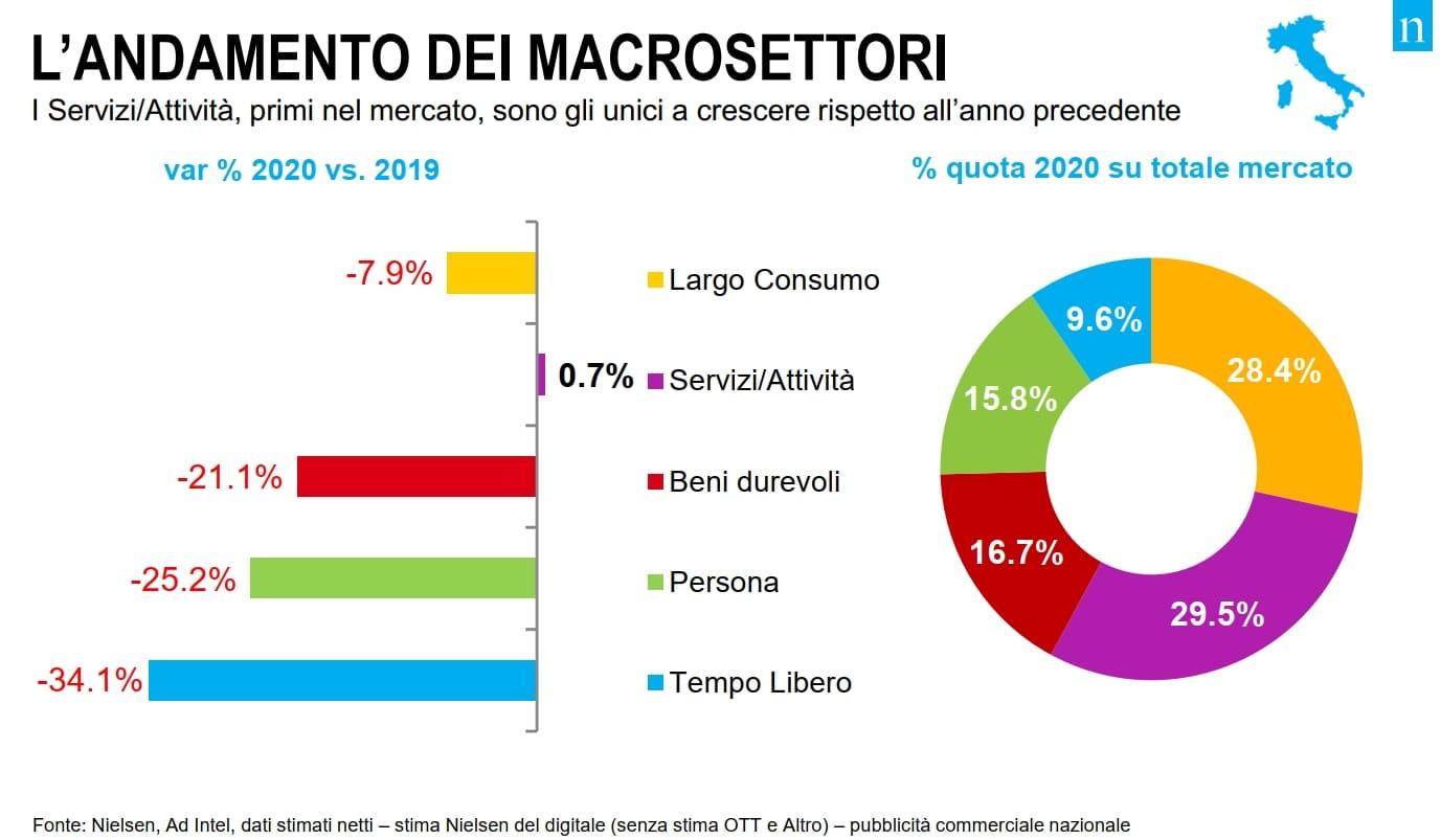 mercato pubblicitario nielsen 2020 macrosettori - Media. Mercato pubblicitario 2020 chiude meglio delle previsioni. Nielsen: nel 2021 probabile recupero di quanto perso
