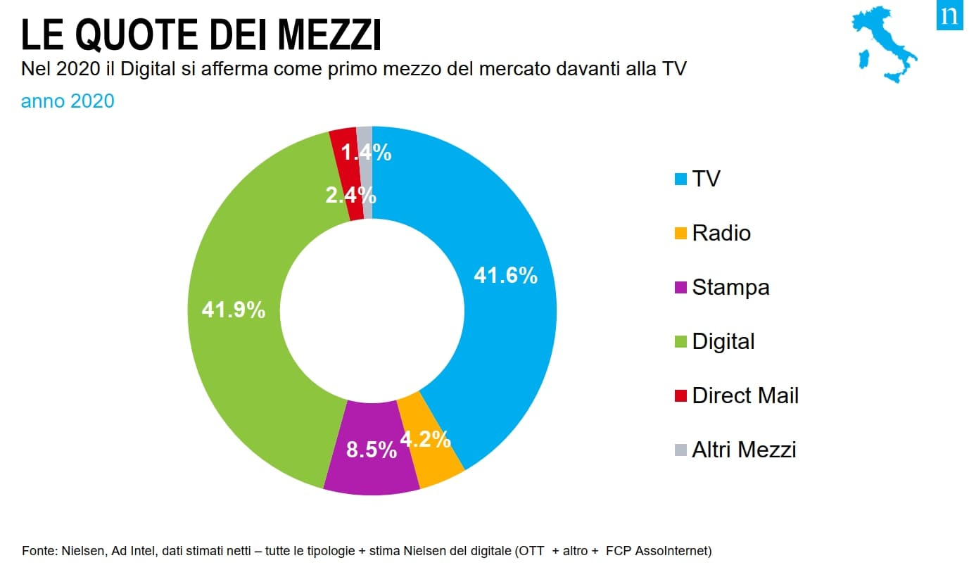 mercato pubblicitario nielsen 2020 mezzi quote - Media. Mercato pubblicitario 2020 chiude meglio delle previsioni. Nielsen: nel 2021 probabile recupero di quanto perso
