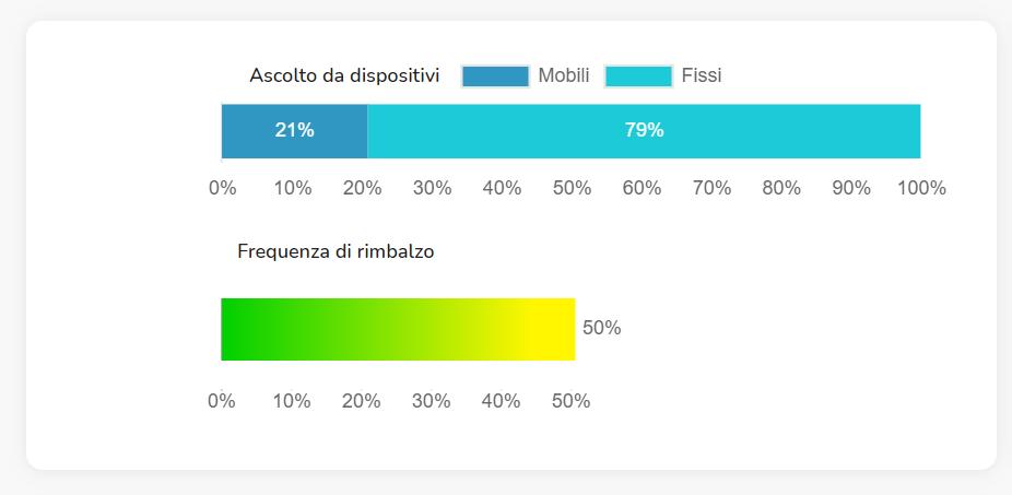 statcast del 2020 - Media. Audiweb 2020 vs 2019: a dicembre incremento del +21,6% da pc e +19,6% da smartphone. Statcast: diminuisce frequenza di rimbalzo