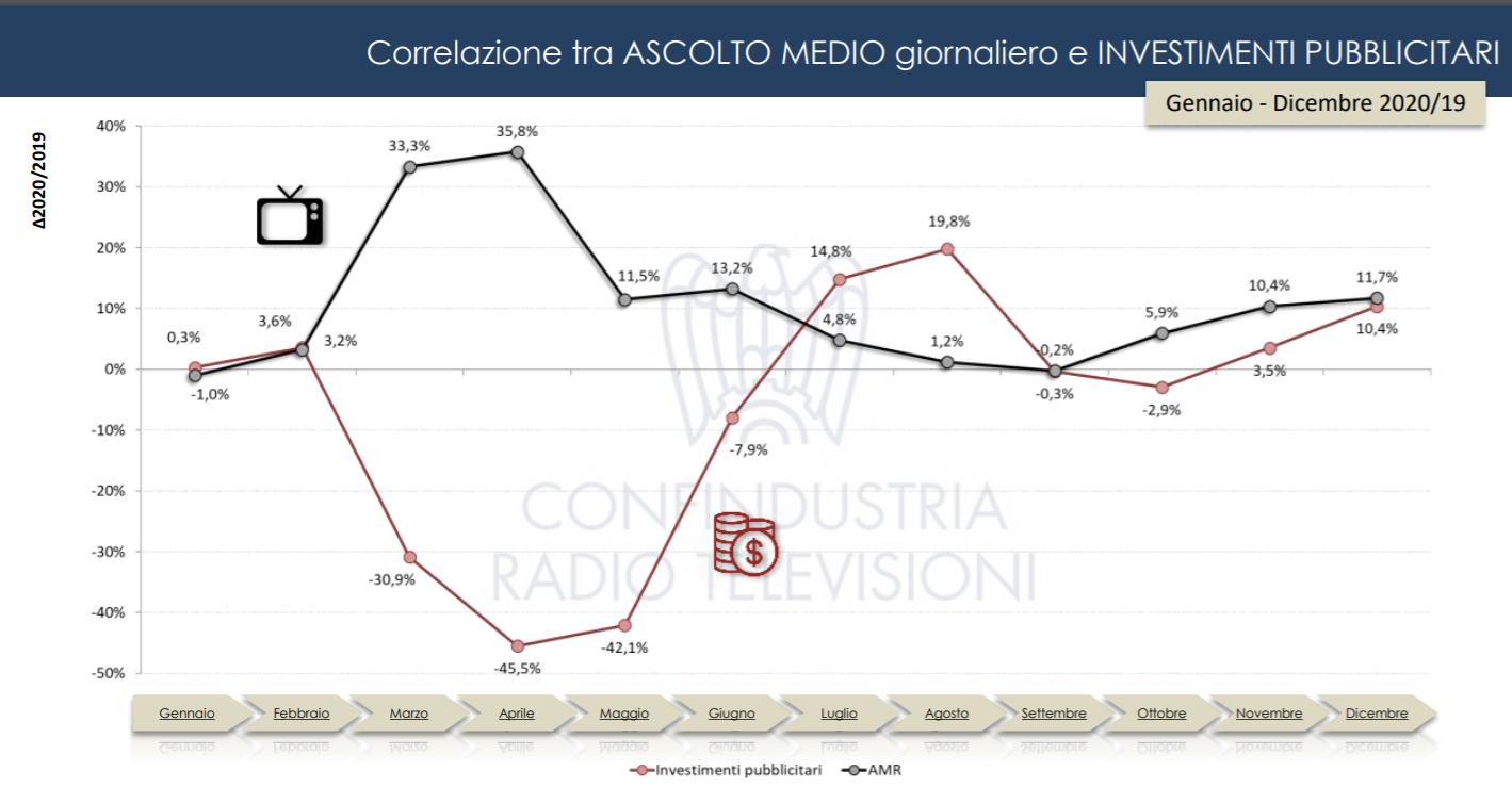 Auditel Confindustria analisi tv 1 - Tv. Elaborazione dati ascolto Auditel/Confindustria evidenzia netto aumento consumo programmi su nuovi schermi e device