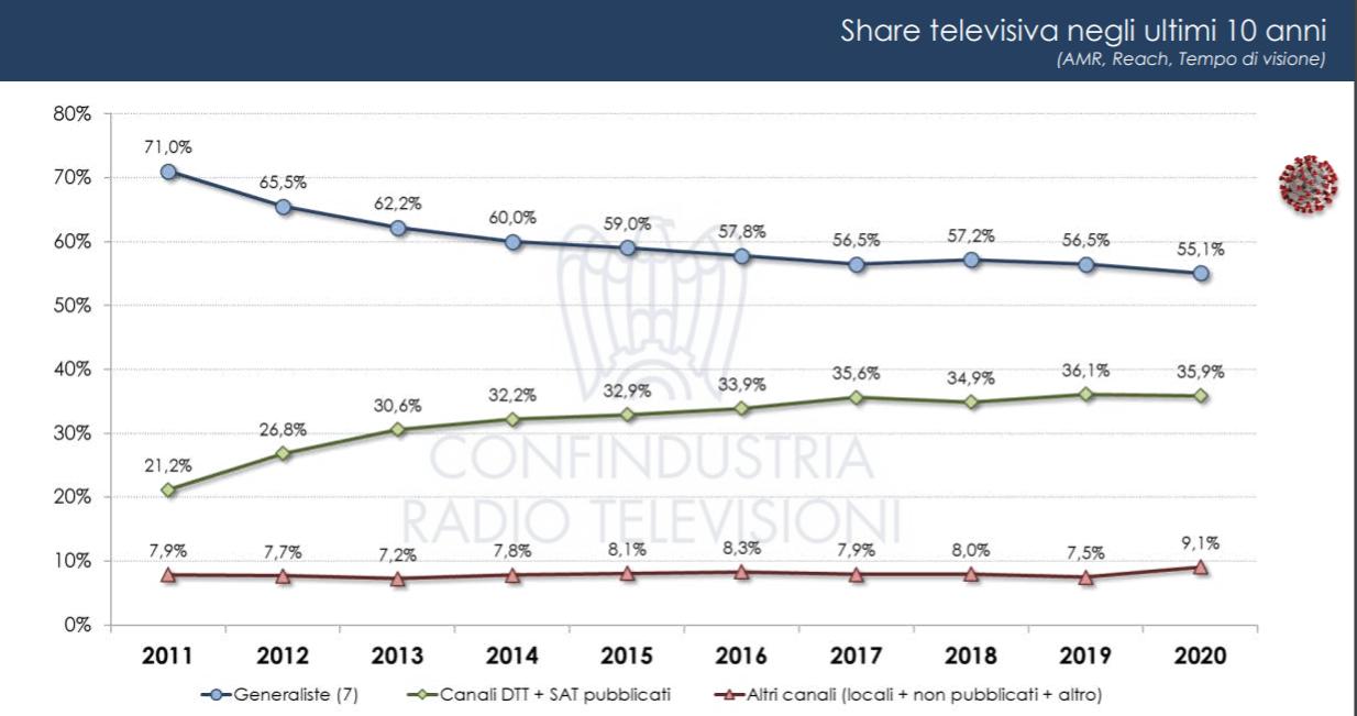 Auditel Confindustria analisi tv 3 - Tv. Elaborazione dati ascolto Auditel/Confindustria evidenzia netto aumento consumo programmi su nuovi schermi e device