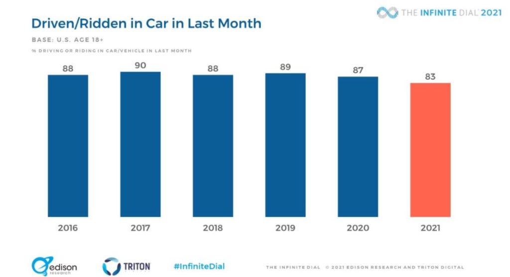 Infinite dial USA ascolto in auto 2 - Radio. Report USA Infinite Dial 2021: la radio scopre di avere sull'auto non concorrenti, ma preziosi alleati