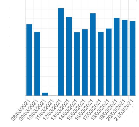 OVH newradio 1 - Radio. Almeno 150 flussi streaming ancora off a seguito del disastro OVH. Il punto della situazione con Newradio