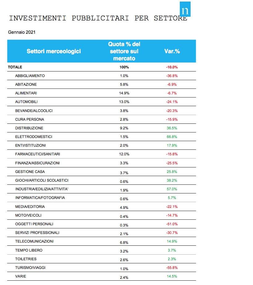 nielsen gennaio 2021 categorie - Media. Nielsen, pubblicità mese di gennaio 2021 a -10%. Tutto sommato meglio del previsto, visto il periodo. Ma mezzi come pollo di Trilussa